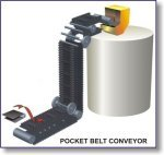 Pocket Belt Conveyor