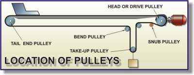 Pulleys: Beginners Guide - Basics of conveyor pulleys