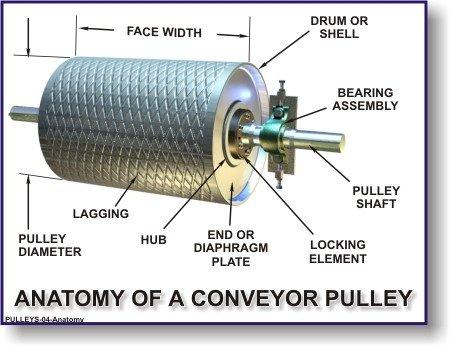 Types Of Drum Machines